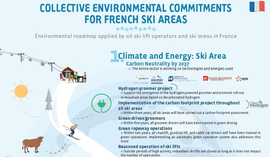 French Ski areas and climate change: