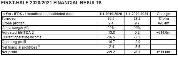 MND: 2020/2021 half-year results - Outlook